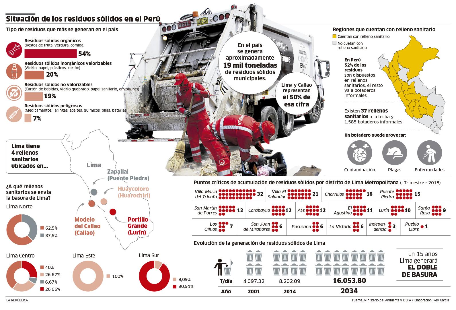 Situación de los residuos sólidos en el Perú.